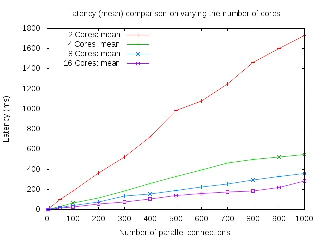 mean latency on varying number of cores