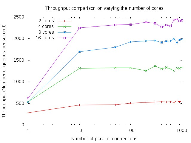 Throughput on varying number of cores