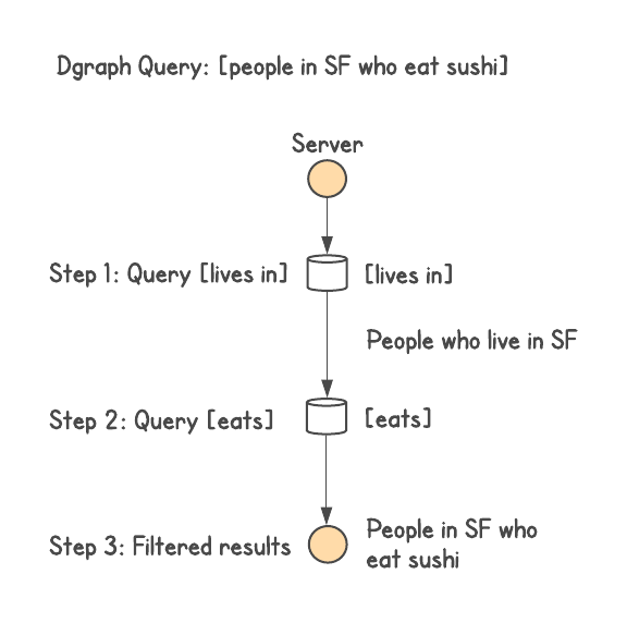Why Google Needed a Graph Serving System - Dgraph Blog
