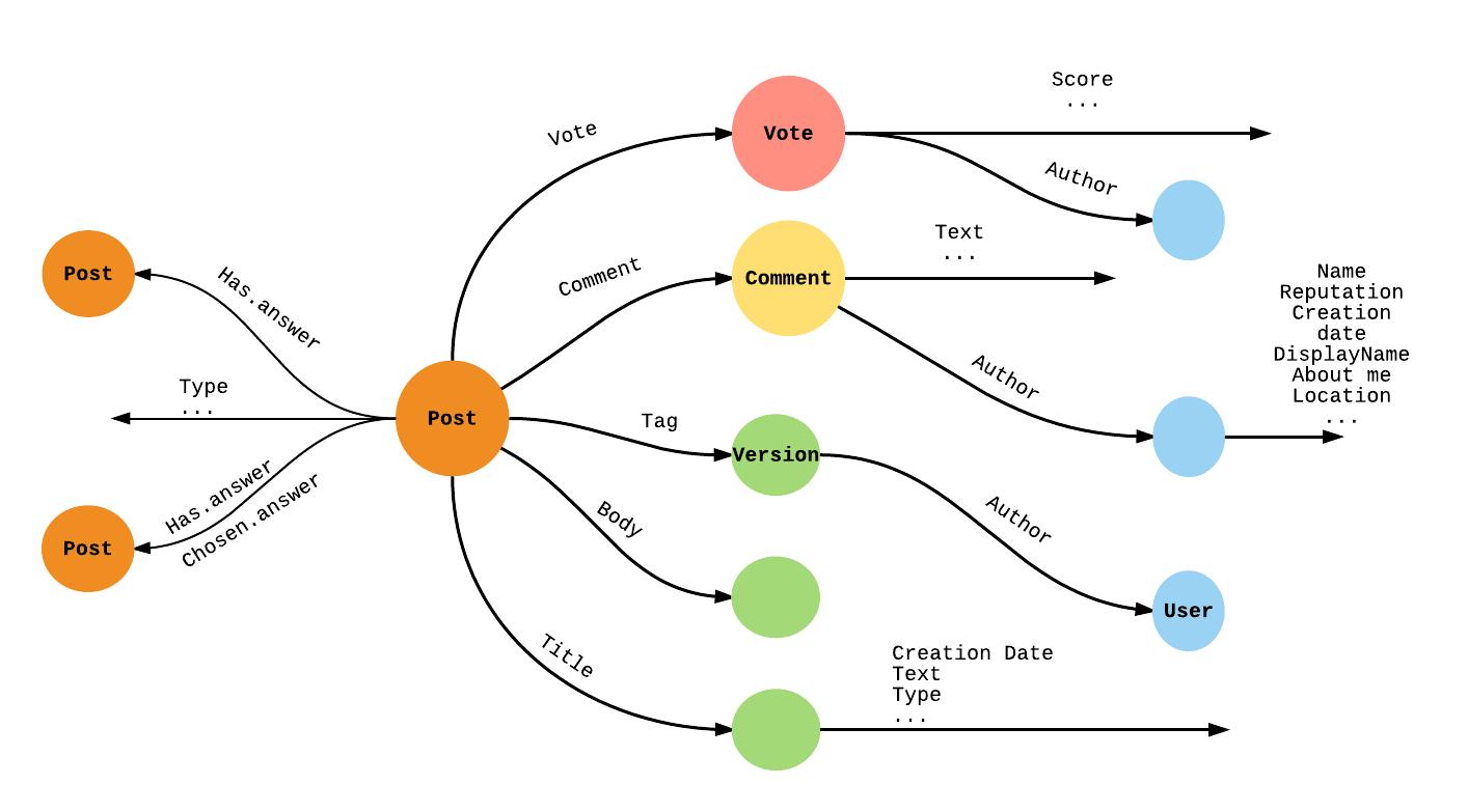 Running Stack Overflow on Dgraph - Dgraph Blog
