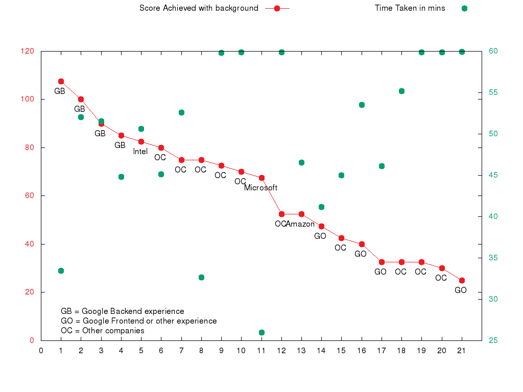Graph Representing Scores Of Different Candidates