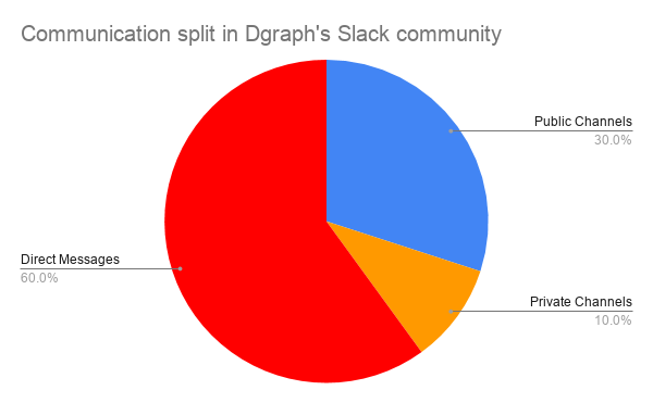 Communication split in Dgraph's Slack community