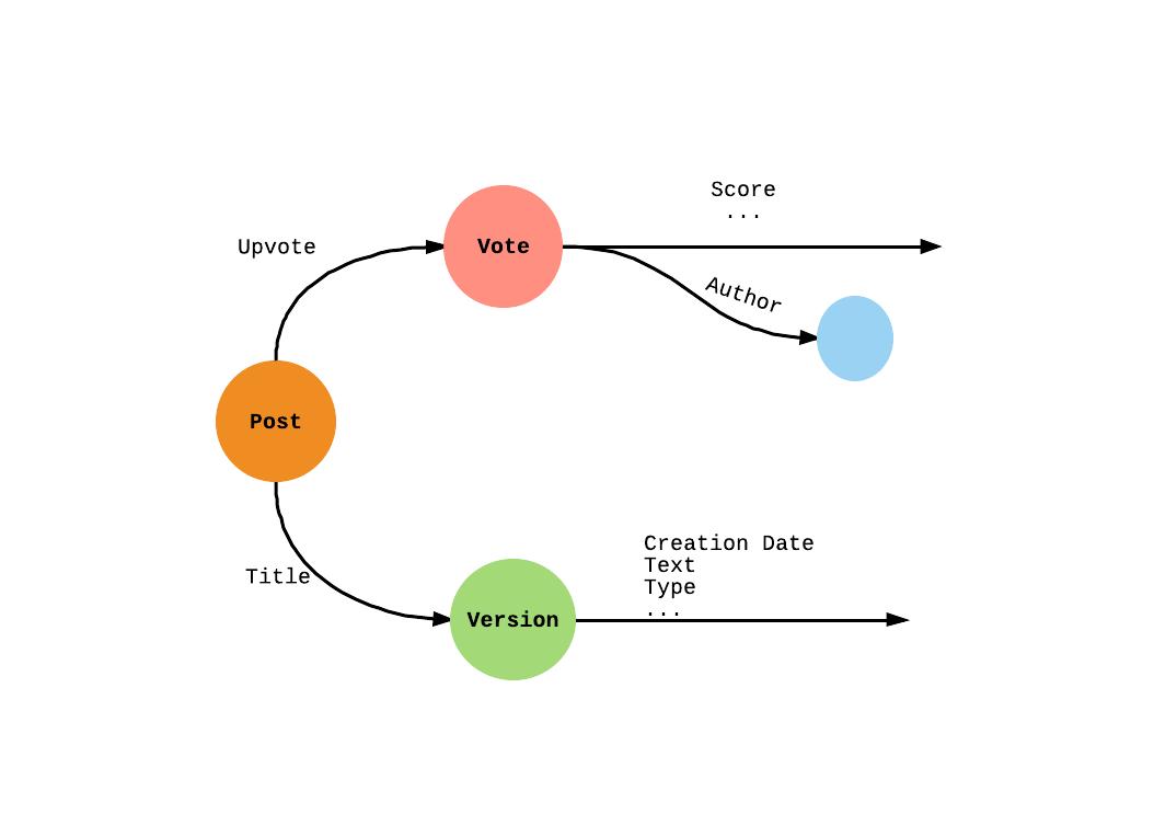 Stack Overflow schema