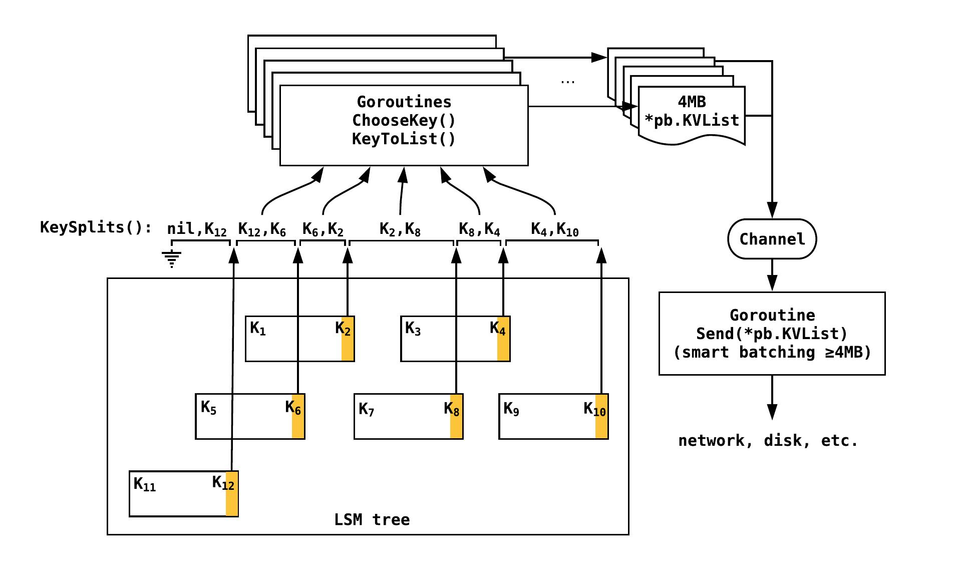 Stream Framework