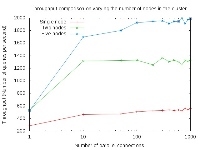 Throughput on varying number of instances