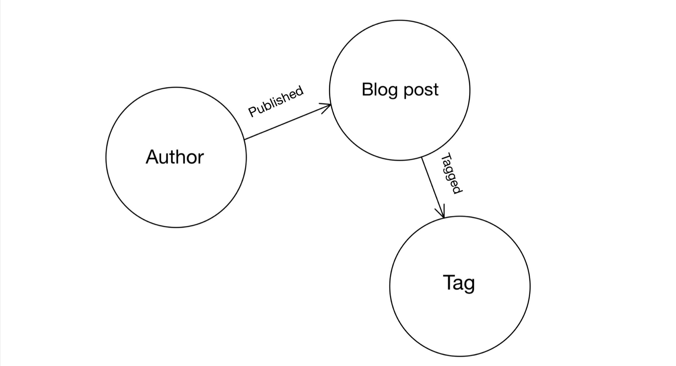 main graph model