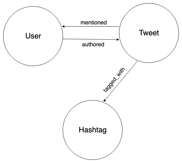 tweet model
