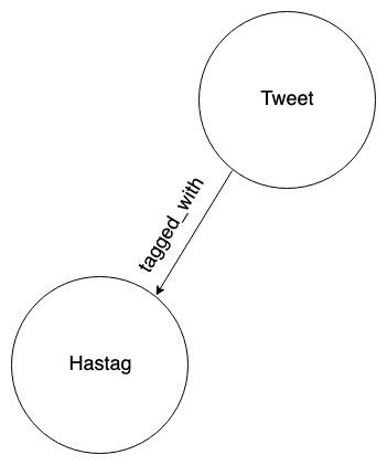 graph nodes