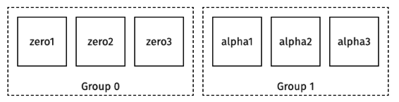 Dgraph cluster image